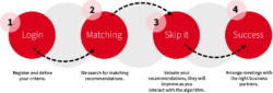 Graphic: step by step instruction about how Matchmaking works